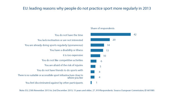 Leading reasons why people do not practice sport